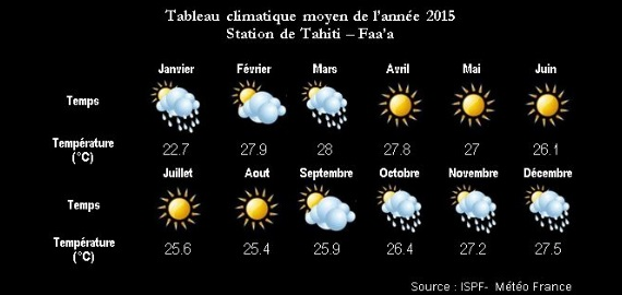 Forecast in Tahiti
